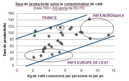 Cafe_vs_productivite