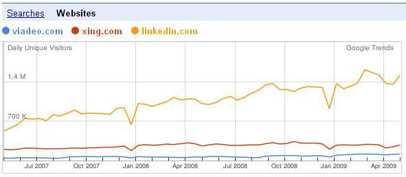 Viadeo_vs_xing_vs_linkedin